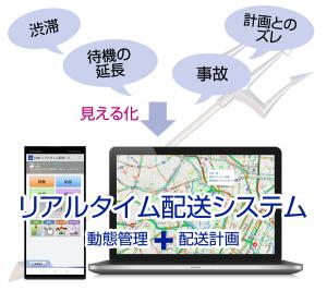 渋滞、待機の延長、事故、計画とのずれを見える化を、動態管理と配送計画で行う。リアルタイム配送システムとはの概念図。